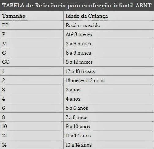 Resultado de imagem para TABELA de Referência para confecção infantil ABNT