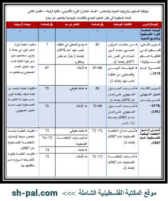 المادة المطلوبة لمبحث جغرافية فلسطين وتاريخها للصف العاشر أكاديمي (الفترة الرابعة) الفصل الثاني