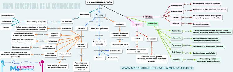 imagen de un Mapa conceptual de la comunicación