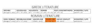 Captions for Roman Timeline: Early Roman Lit: through 2nd c BCE: Republican Rome: through 1st c. BCE; Golden Age: 70 BCE to 18 CE; Silver Age: 18 CE to 150 CE; Age of Conflict: 150 CE - 410 CE; Byzantine and Late Latin: after 410 CE