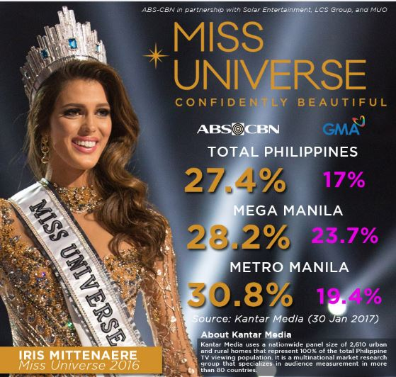 Miss Universe TV ratings