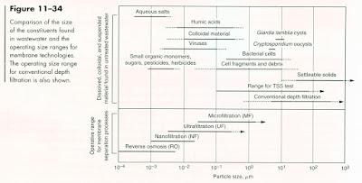 Klasifikasi Membran