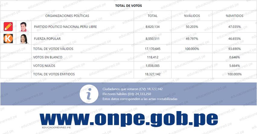 ONPE OFICIAL 97.826%: Pedro Castillo 50.203% - Keiko Fujimori 49.797% [RESULTADOS ACTUALIZADOS PERÚ Y EXTRANJERO] www.onpe.gob.pe