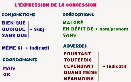 Grammaire L Expression De La Consequence Et La Concession Bac