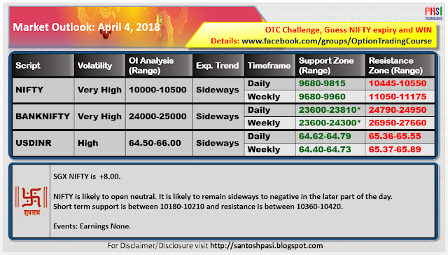 indian Market Outlook: 20180404