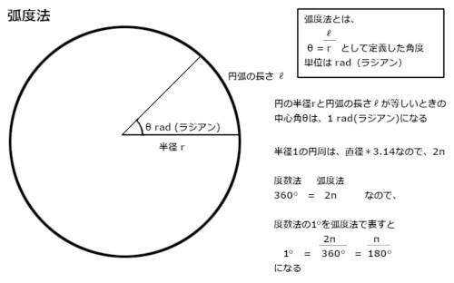 度数法を弧度法に変換