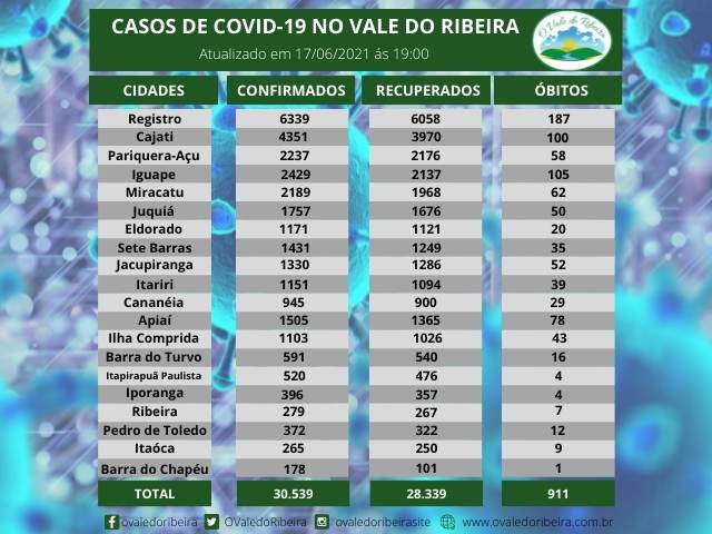 Vale do Ribeira soma 30.539 casos positivos, 28.339 recuperados e 911 mortes do Coronavírus - Covid-19