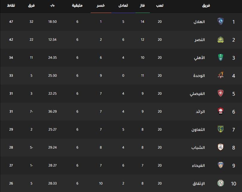 جدول ترتيب فرق الدوري السعودي اليوم بتاريخ 3-3-2020