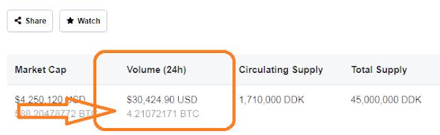 jumlah perdagangan DDKoin