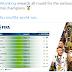 Mesmo estando jogando um futebol chinfrim, Brasil ocupa 2º lugar no ranking da FIFA