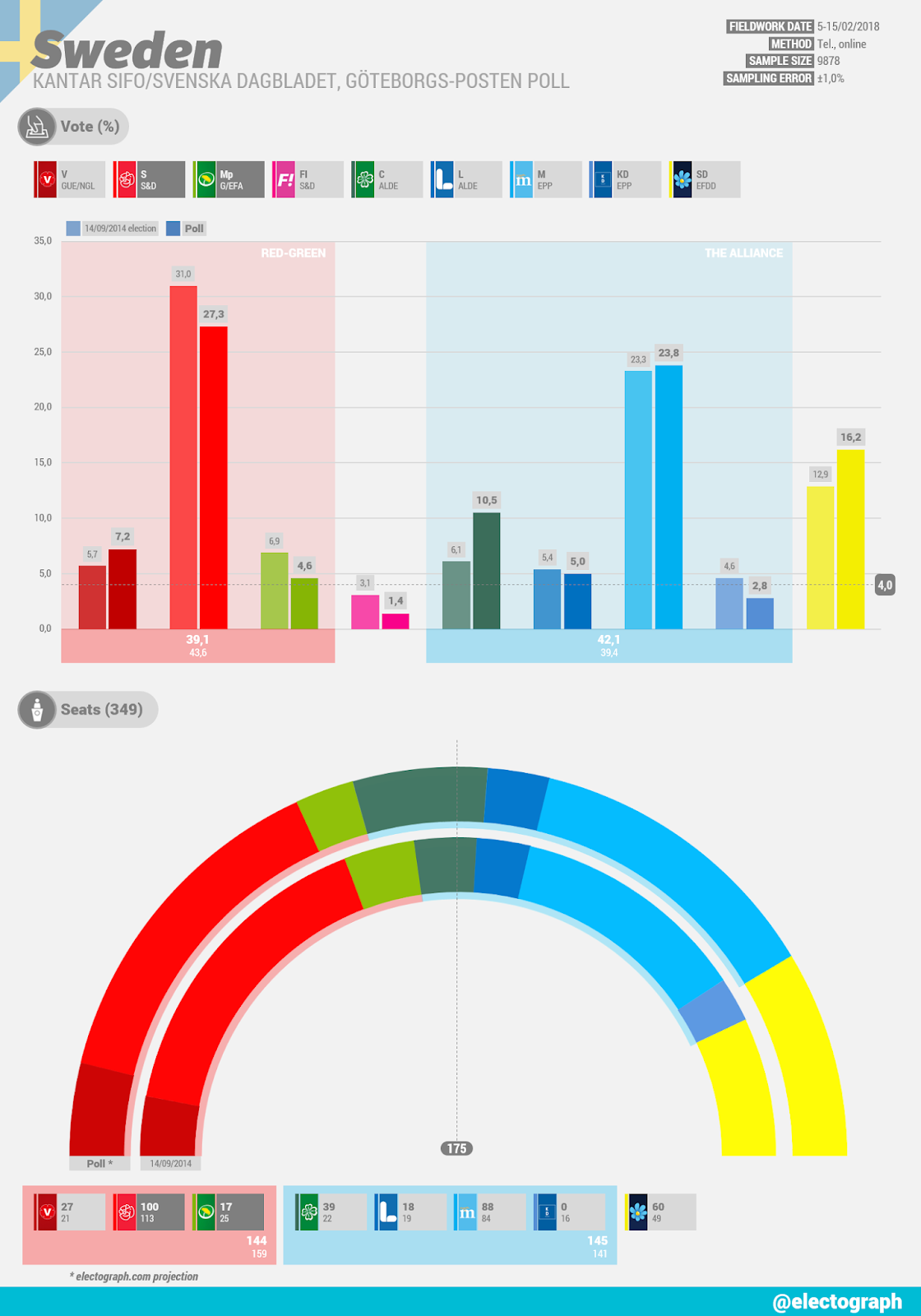 SWEDEN Kantar SIFO poll chart for Svenska Dagbladet and Göteborgs-Posten, February 2018