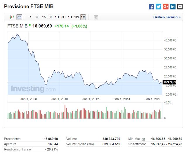 Previsione FTSE MIB 2016 finalmente in ripresa ad Agosto