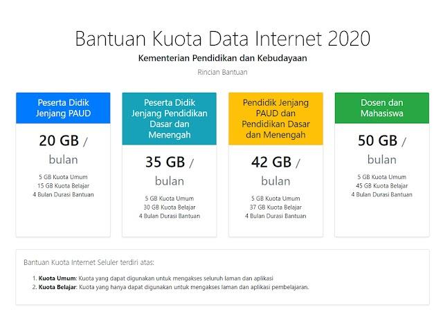 Cari Informasi Seputar Bantuan Kuota Data Internet 2020? Cek di Situs Resminya Ini