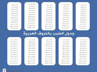حفظ جدول الضرب من 1 إلى 10 بالعربي