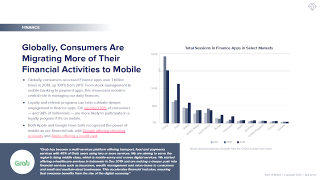 Globally, Consumers Are Migrating More of Their Financial Activities to Mobile