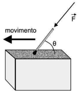 Um palito de fósforo é aceso após ser friccionado na parte áspera de uma caixa, conforme figura ao lado, arrastando sua cabeça em um ângulo de θ = 60º com a caixa por 4,0 cm, cuja força aplicada é igual a 3,0 N.