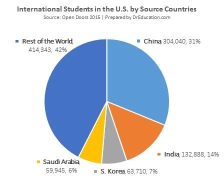 foreign students top four countries-china, india, korea, saudi arabia