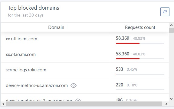Screen shot of AdGuard's dashboard showing 58,369 and 58,360 blocked queries respectively