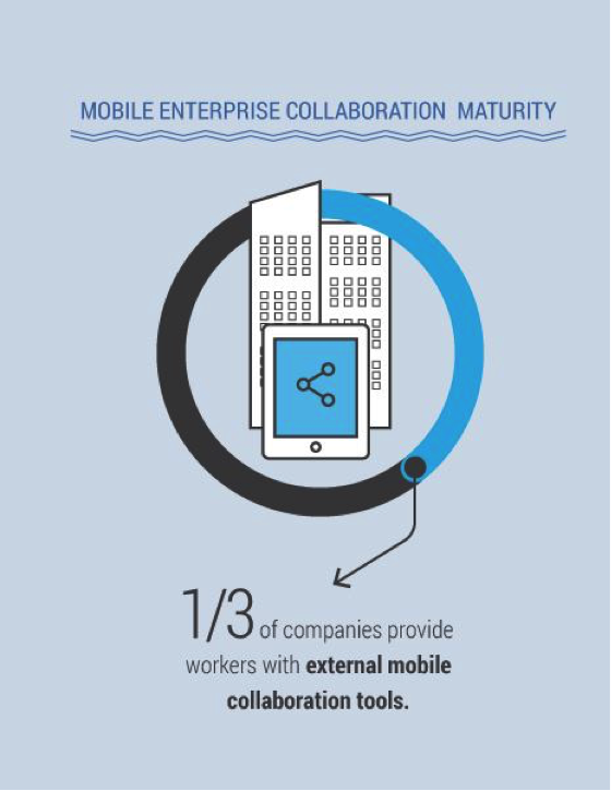 Image3 The State of Mobile Enterprise Collaboration: Challenges and Opportunities