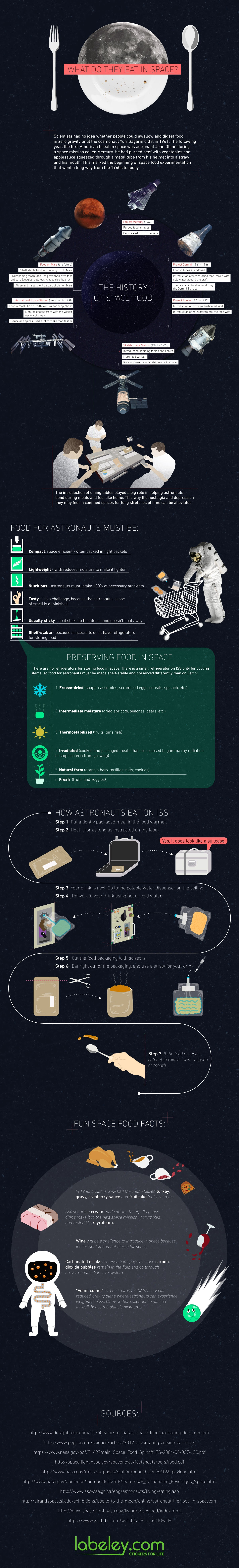 evolution-of-food-in-space-from-bland-puree-to-almost-like-on-earth-infographic