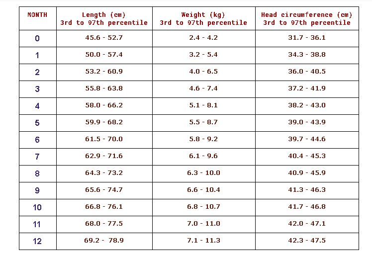 Girl Baby Height Weight Chart Choice Image Chart Design For Project
