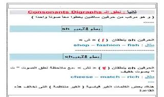 قواعد النطق الصحيح لحروف اللغة الانجليزية