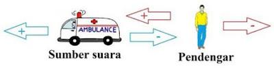 Materi Fisika - Efek Doppler :  Pengertian, Rumus dan Contoh Soal