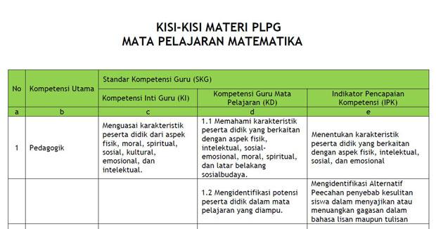 kisi kisi materi dan soal PLPG