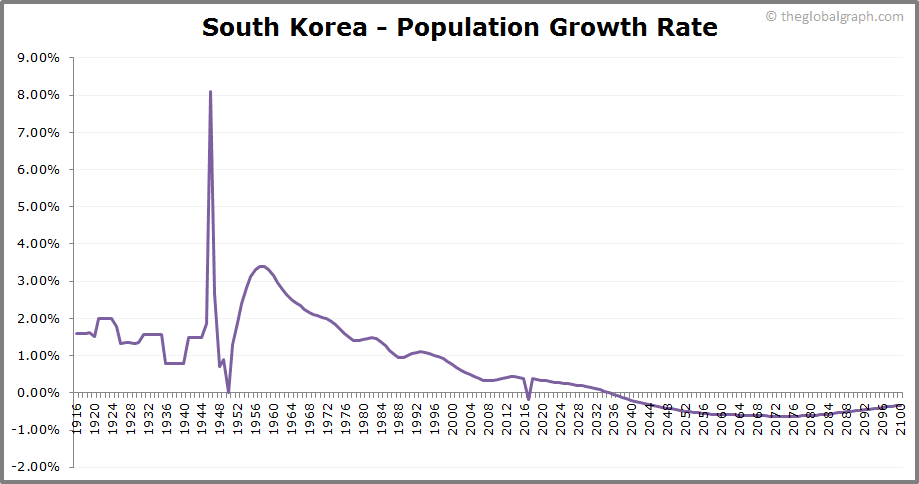 South Korea  Population Growth Rate