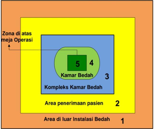 5-zona-ruang-kamar-operasi