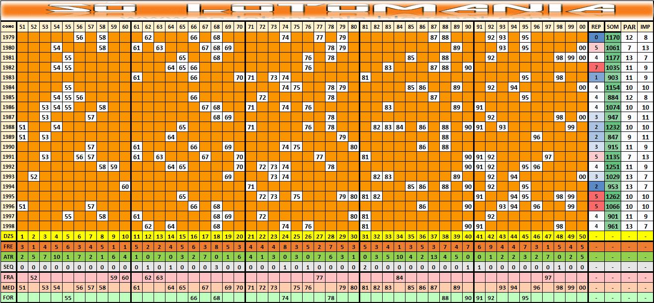 Estatísticas Lotomania 1999 Análises E Comportamento Das