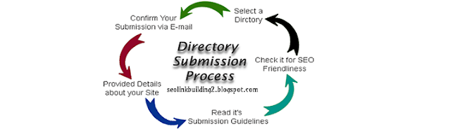 how to do directory submission