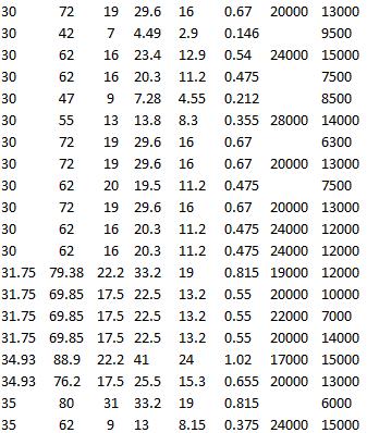 SKF 6306-2RS1, SKF 6306-RZ, SKF 62206-2RS1, SKF 6306, SKF 6206-2Z, SKF 6206-2RZ, SKF RMS 10