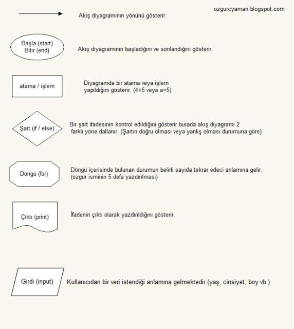 Akış diyagramı ozgurcyaman.blogspot.com