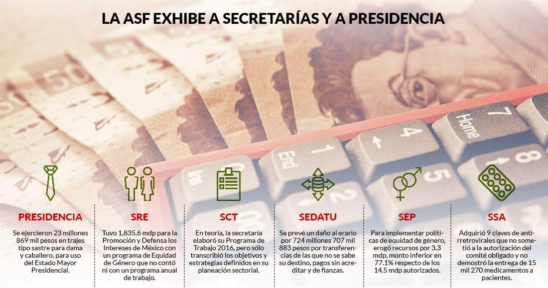 Presidencia y 5 secretarías pagan cientos de millones en compras y programas que la ASF no valida