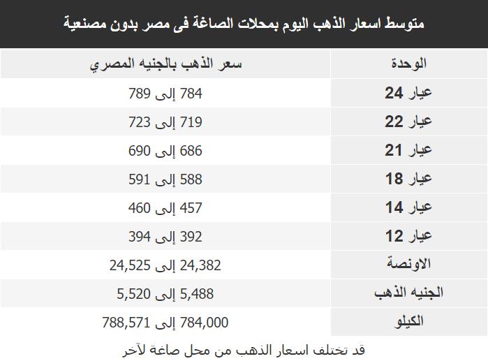 اسعار الذهب اليوم فى مصر Gold الاربعاء 18 مارس 2020