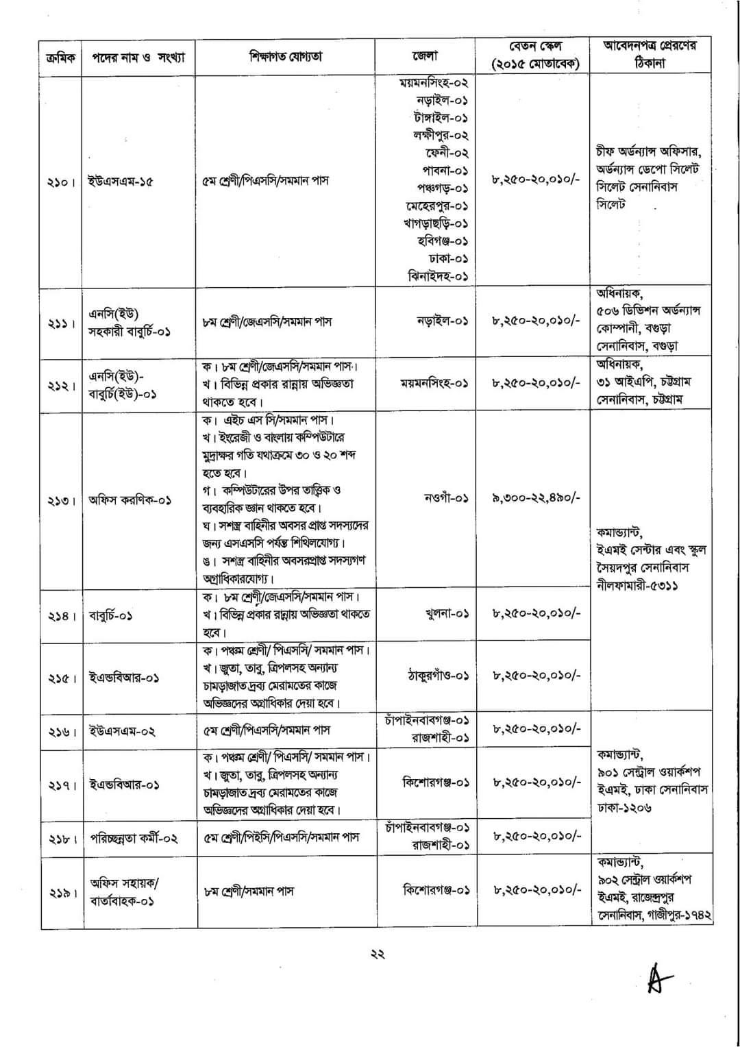 ৮০২ পদে বাংলাদেশ সেনাবাহিনীর বেসামরিক পদে নিয়োগ বিজ্ঞপ্তি প্রকাশ