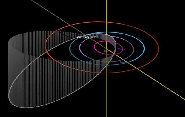 órbita altamente inclinada do asteroide 2001 FO32