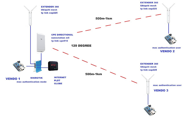 Ranalvz Wifi Vendo With Mikrotik Tutorial   Wiring Guide