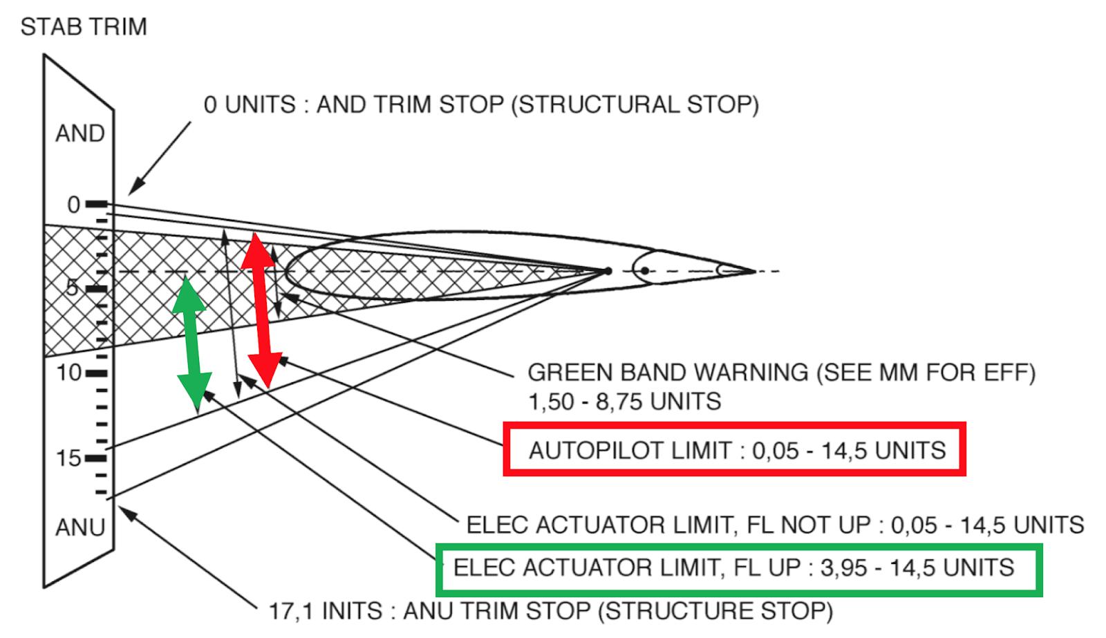Satcom Guru: What happened on ET302?