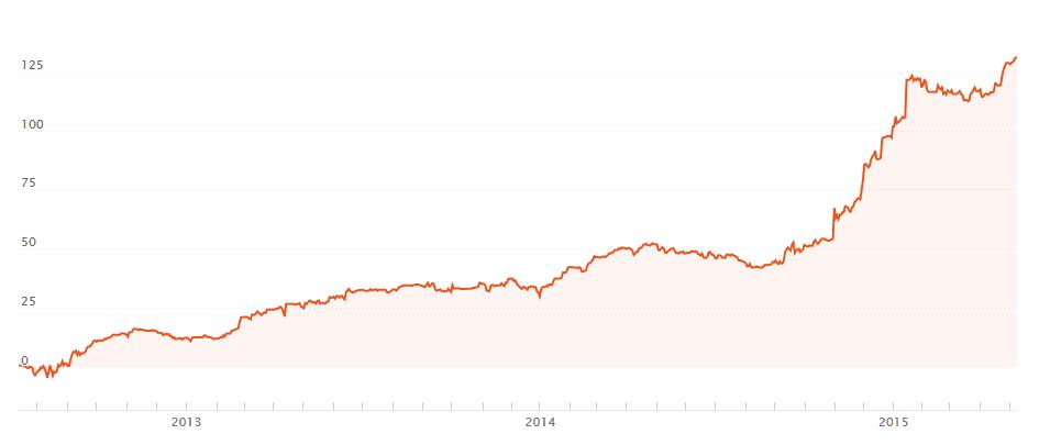 График доходности Money MrGold