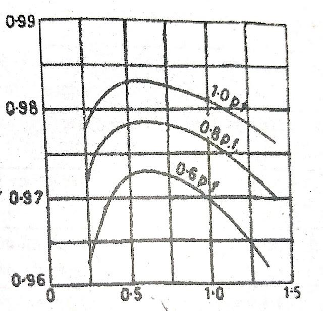 transformer efficiency calculation formula