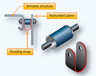 Instrument Installations and Markings