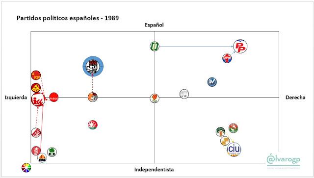 1989 - 40 años en Democracia - Evolución del espectro político español - Partidos políticos en España 1977-2017 -  Elecciones en España - el troblogdita - ÁlvaroGP - Social Media & SEO Strategist