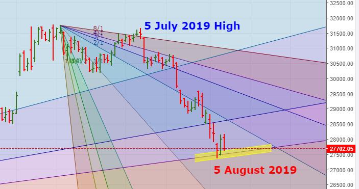 Banknifty Spot Gann Chart