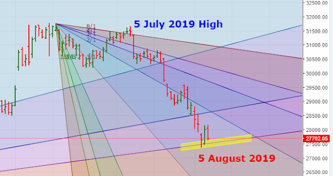 Banknifty Gann analysis EOD 07 August