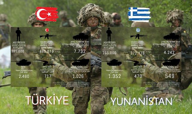 Yunanistan ve Türkiye askeri güç karşılaştırması