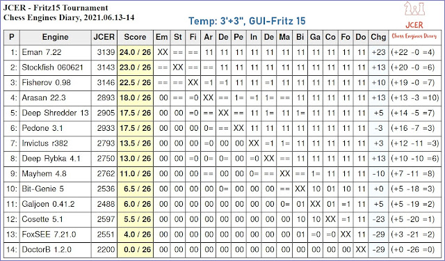 Chess Engines Diary - Tournaments 2021 - Page 9 2021.06.13.Fritz15Tournament