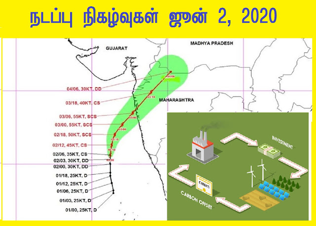 TNPSC Current Affairs June 2, 2020 - Download as PDF