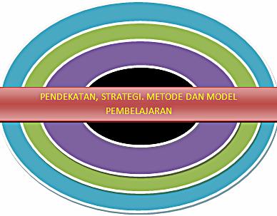 Pengertian Pendekatan, strategi, model dan metode dalam Pembelajaran